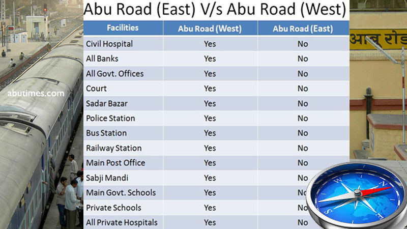 abu road east and west classification